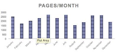 Carpe Librum 2019 Reading Stats Pages Per Month