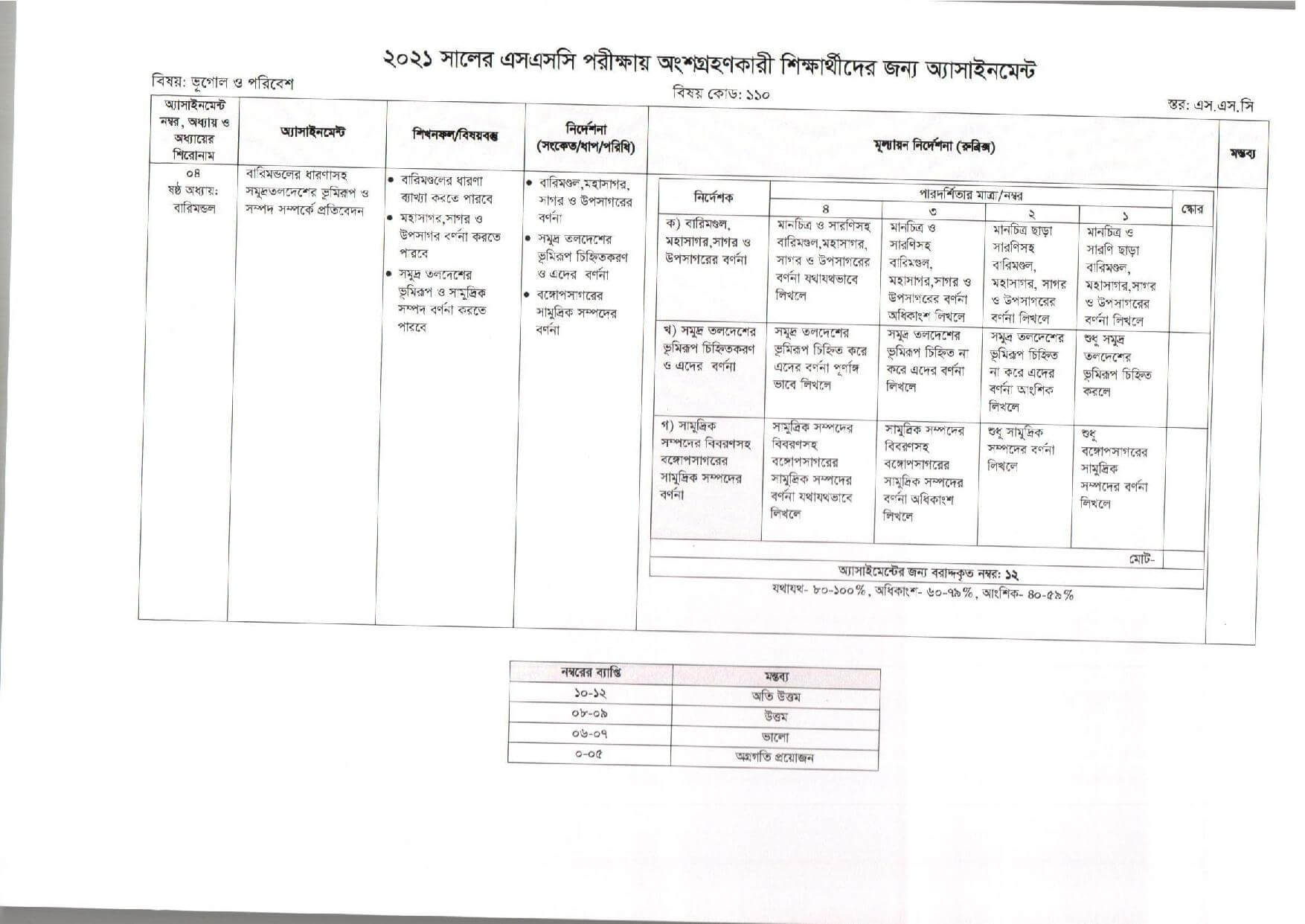 SSC Geography Assignment Answer 2022 6th Week