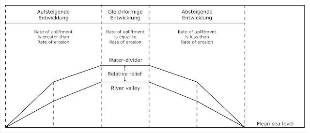 Landscape_evolution_model_after_Penck