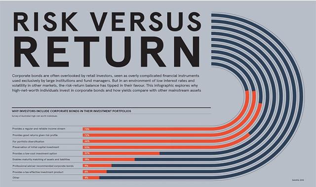 Risk Versus Return #infographic
