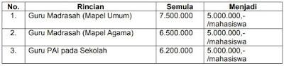 Surat Resmi Biaya dan Jadwal PPG Dalam Jabatan Kemenag Tahun 2021