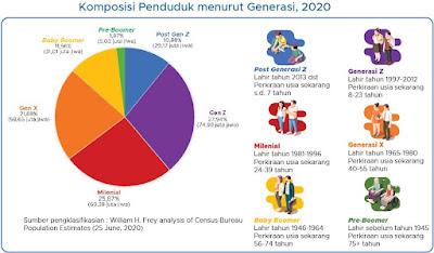 Data sensus penduduk 2020