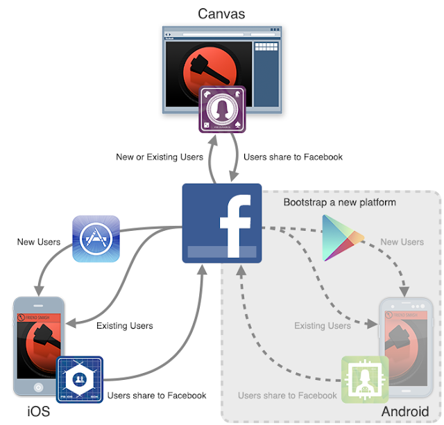 Facebook mobile game publishing diagram Android iOS