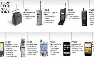 Sejarah Perusahaan Motorola
