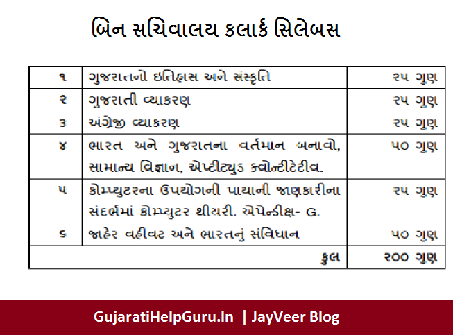 Image by GSSSB-Bin-Sachivalay-Clerk-Office-Assistant-Bharti-Syllabus-Downloads-PDF