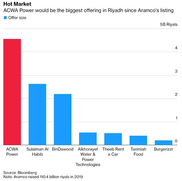 Biggest #Saudi IPO Since Aramco Has Investors Jostling for More - Bloomberg