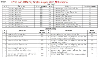RAS All Services Pay Scale