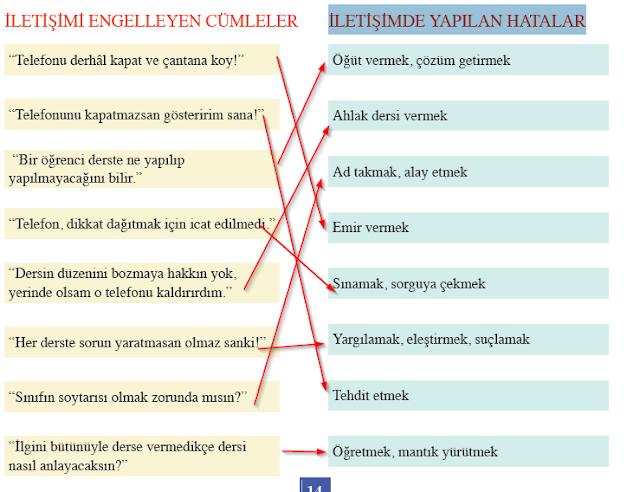 7. Sınıf Ada Matbaacılık Yayınları Sosyal Bilgiler Çalışma Kitabı 14. Sayfa Cevapları İletişim Hataları Konusu