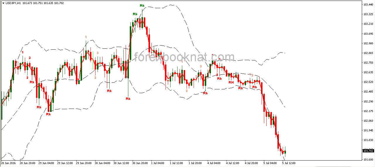 Bollinger bands binary options
