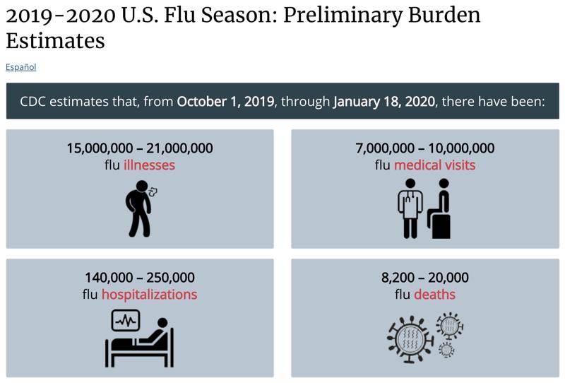 美國流感數據,資料來源為美國疾管局