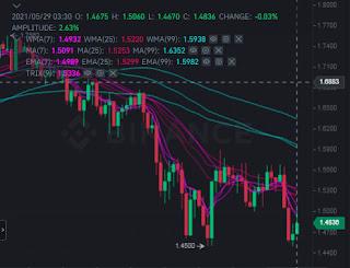 Cardano price stuck in minor turbulence