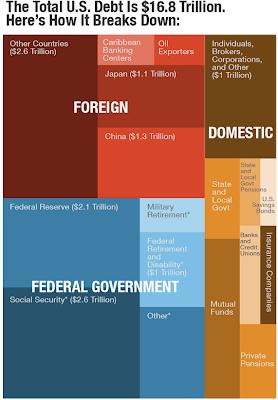 distribución de la deuda de Estados Unidos