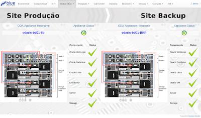 Dashboard Oracle Database Appliance (ODA)
