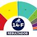 Illa gana las elecciones catalanas pero los nacionalistas tienen mayoría