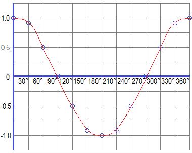 Graph of Cosine Function (cosine graph)
