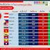 สถานการณ์การติดเชื้อโควิด-19 ในอาเซียน ณ วันที่ 19 เมษายน 2563 เวลา 19.30 น.