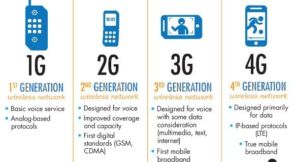 Pengertian serta Perbedaan Jaringan GSM, GPRS, EDGE, dan Lainnya