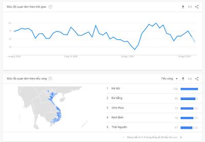 2/ Google Trend - phân tích sự phổ biến của từ khóa