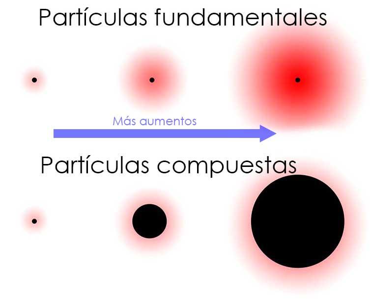 Qué aspecto tienen las partículas? – Ciencia de Sofá
