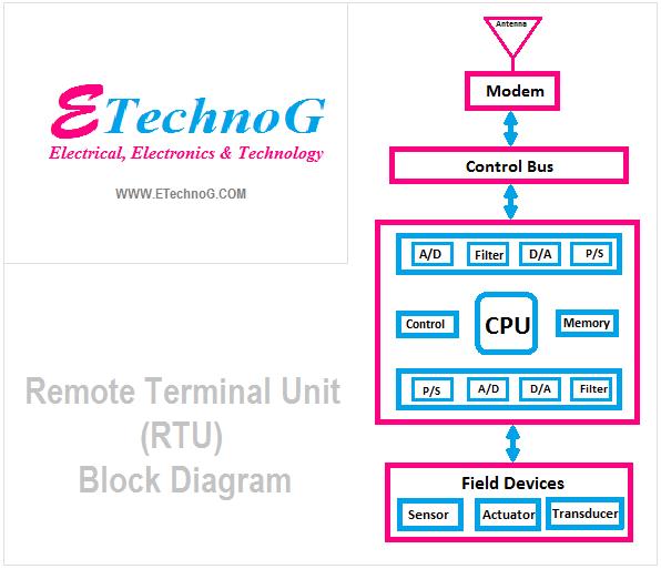 Remote Terminal Unit or RTU Block Diagram