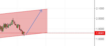 GBP/NZD,GBP/AUD,XAU/USD