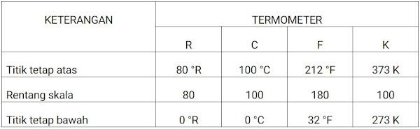 Tabel Termometer