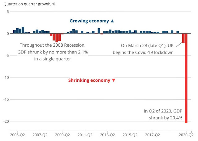 The UK is in an official COVID-19 recession after GDP plunged 20.4% in Q2 - Business Insider report