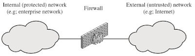 Contoh Makalah Firewalls and Intrusion Prevention Systems 1