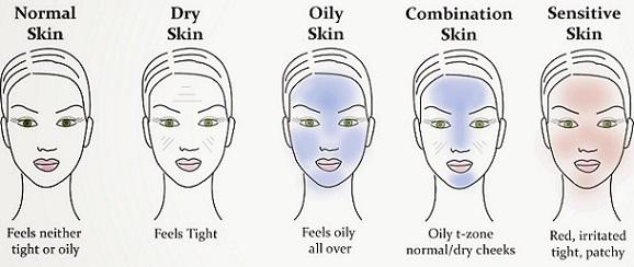 5 Jenis Kulit Wajah Yang Patut Anda Ketahui - KAK WAWA - Health & Beauty Tips, Lifestyle, Food ...