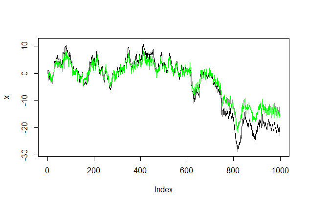 How to generate the two time series