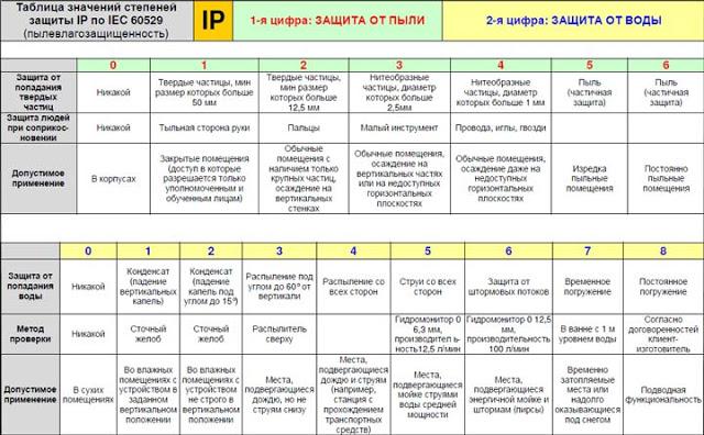 Таблица, с помощью которой можно подобрать розетку по подходящим параметрам