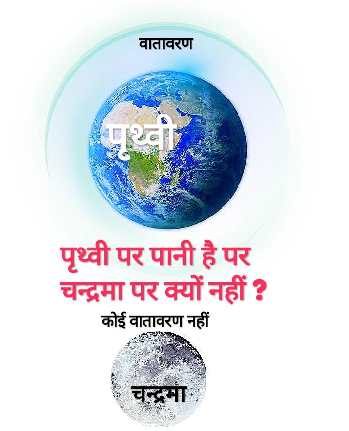 पृथ्वी के चारो ओर वातावरण है पर चन्द्रमा पर बहुत कम है इसकी जानकारी दी गई है।
