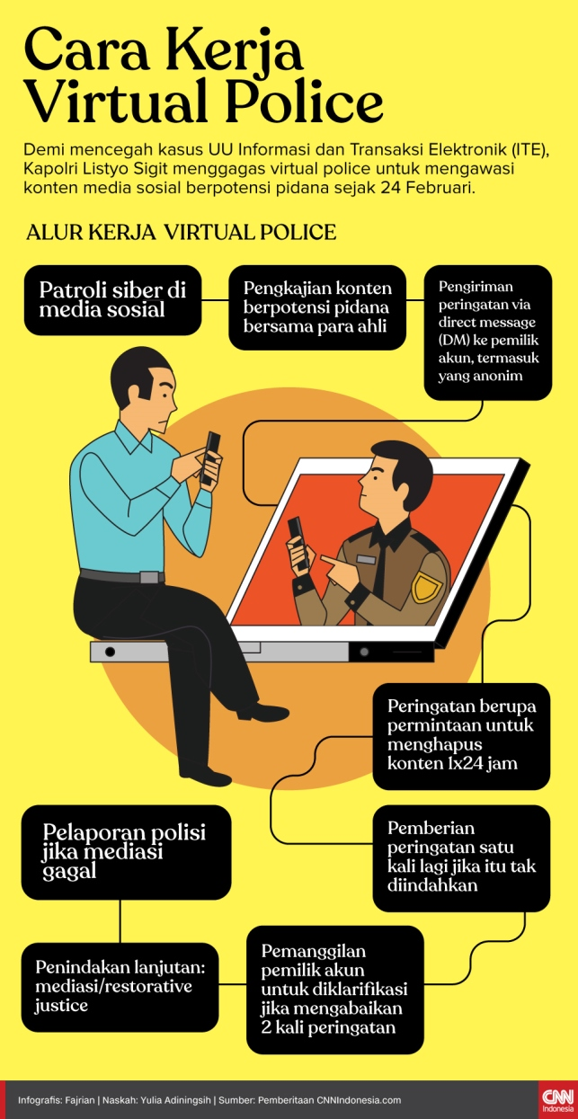 Virtual Police Beroperasi, Media Sosial Kini Dipantau Polisi
