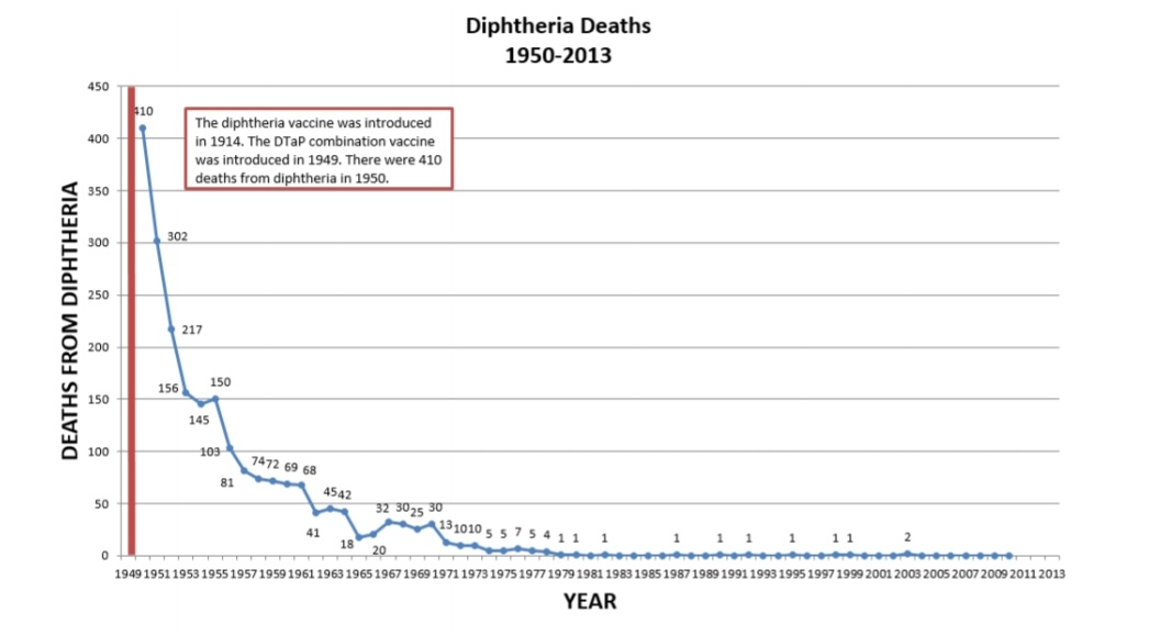 Penyakit Difteria - Tanda-tanda dan Cara Pencegahan