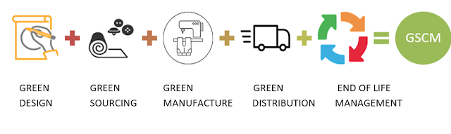 Sustainable Apparel Supply Chain - Green Perspective