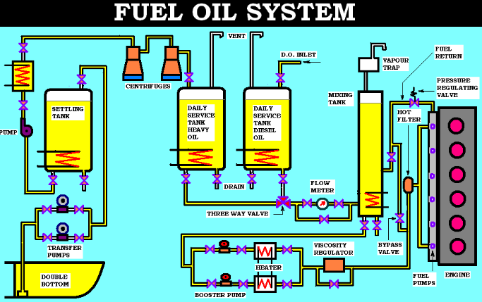 Properties And Working System Of Marine Fuel Oil | Marine InfoSite