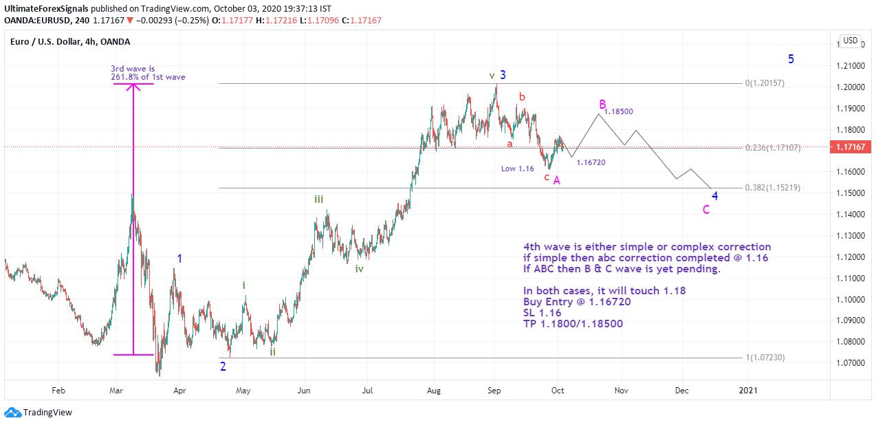EUR/USD Elliott wave