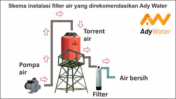 skema pemasangan filter air