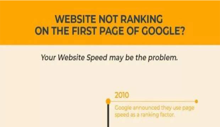 The Honest Truth About Website Rankings and Why Is Your Website Not Google Ranking #infographics