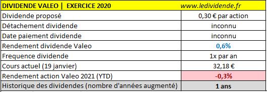 Valeo SA dividende exercice 2020