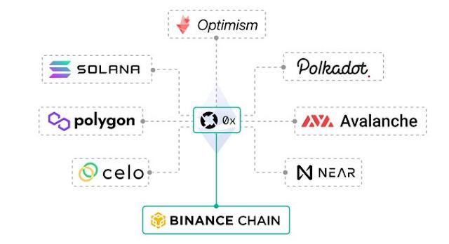 Cara Kerja 0x (ZRX) Cryptocurrency