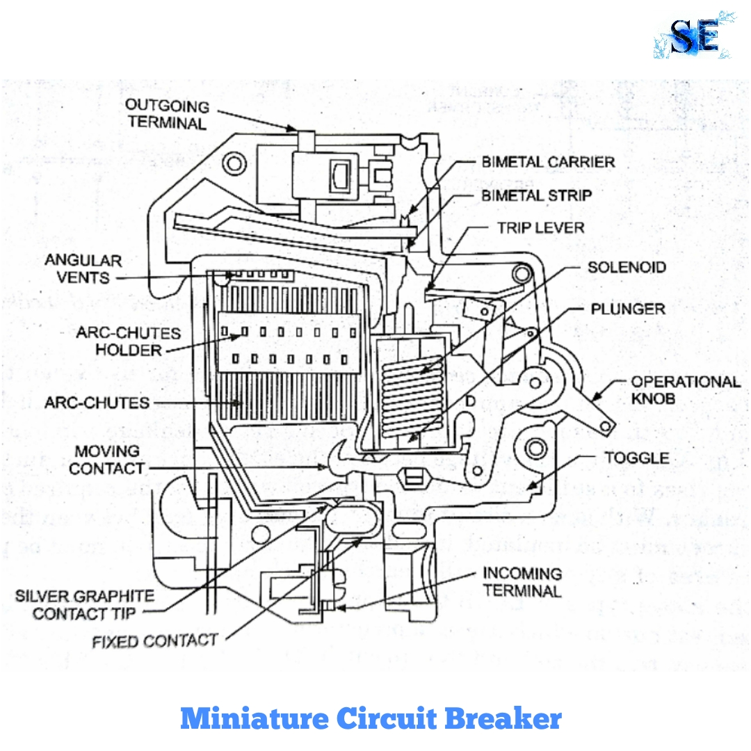 construction and working of mcb or miniature circuit breaker