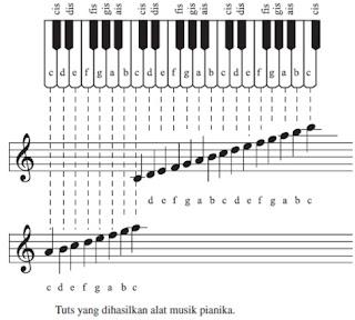Pengertian dan Contoh Musik Ansambel (Cara Memainkan Pianika, Recorder dan Tuts Pianika)