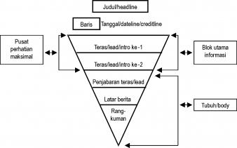 Pelajaran Bahasa Indonesia Pelajaran Bahasa Indonesia Teks Berita