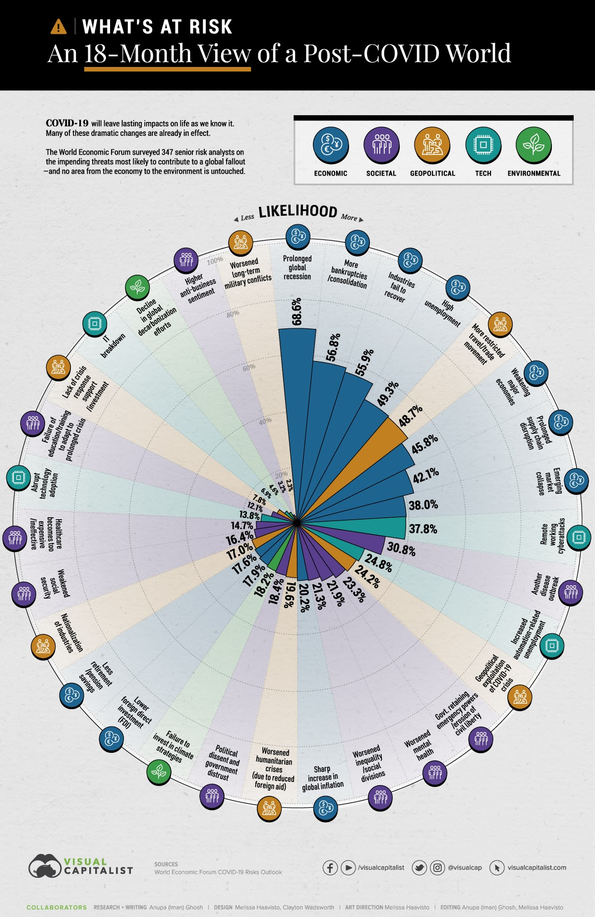 What's At Risk: An 18-Month View of a Post-COVID World #infographic