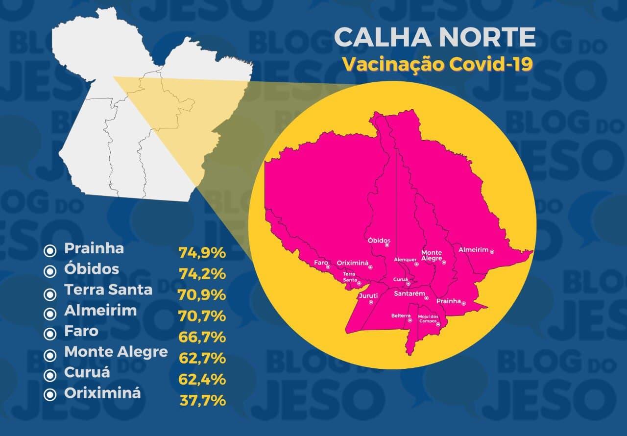 Prainha e Óbidos lideram vacinação na Calha Norte; Oriximiná é o lanterna