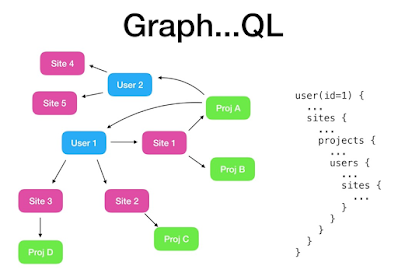 Top 5 Online Courses to Learn GraphQL for Beginners