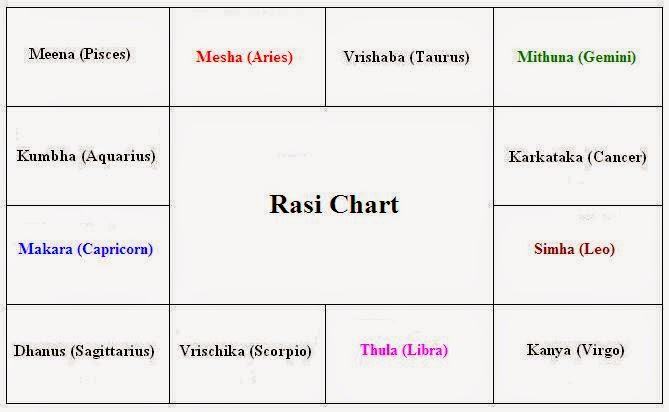 Tamil Jathagam Birth Chart With Rasi Nakshatra And Lagnam In Tamil