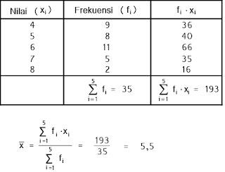 Contoh menghitung rata-rata untuk data tunggal yang telah dalam tabel distribusi frekuensi