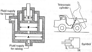 Telescoping Cylinder Construction, Telescoping Cylinder Symbol